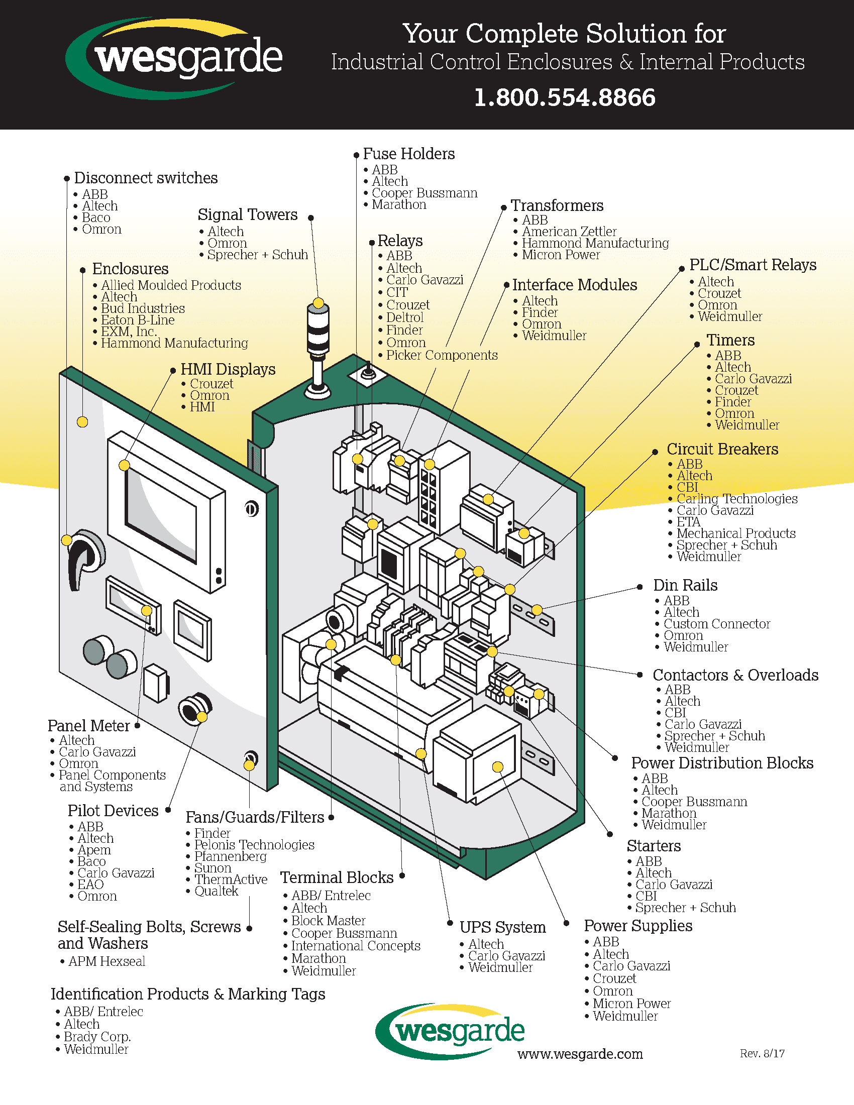 Panel Illustration 8.17 wesgarde industrial wesgarde wes industries wiring diagram at metegol.co